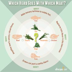 Which Herbs Go With Which Meat?