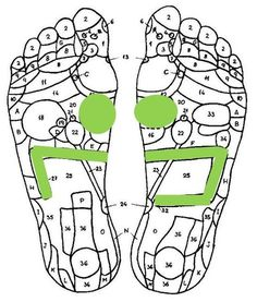 Reflexology for weight loss More