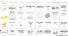 Week 3 – Weekly Menu Planner by Prathy of The Chef and her Kitchen Indian Food Menu, Indian Diet, Indian Meal, Weekly Menu Planners, Meal Planner, Personal Planners, Vegetarian Menu, Vegan Menu, Happy Pongal