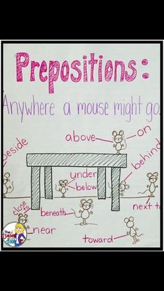 Anchor Charts These grade anchor charts reinforce concepts for reading, science, math, behavior Teaching Grammar, Teaching Language Arts, Teaching Writing, Speech And Language, Teaching English, Teaching Resources, Grammar Rules, English Language Arts, Teaching Spanish