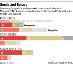 U.S. Farmers Fear Fallout From Any Monsanto-Syngenta Deal - WSJ