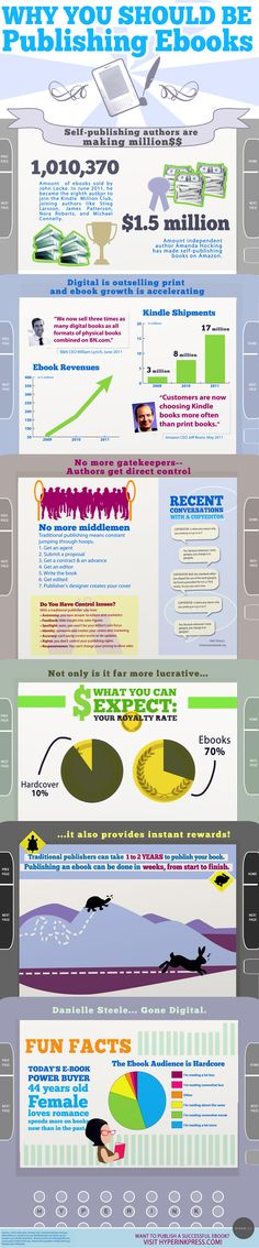 Why you should publish an ebook. We are working on getting more published.