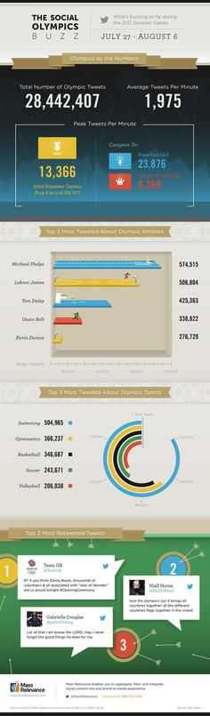 Olympic info graphics