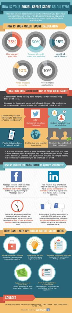 What's Your Social Credit Score? #Infographic   via #BornToBeSocial - Pinterest Marketing