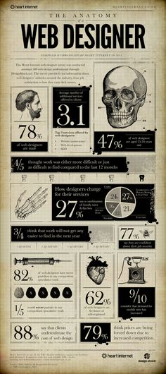 Unique Infographic Design, The Anatomy Of A Web Designer by  #Infographic #Design #Web