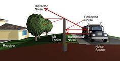 sound blocking fences | Sound Barrier Diagram