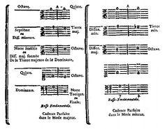 Estructuras, escalas y emociones: LA TEORÍA ARMÓNICA DE RAMEAU Sheet Music, Baroque, Musica, Travel, Music Sheets