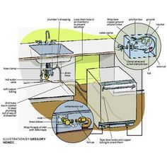 Bathroom Sink Plumbing Diagram Sinks And Bathroom Plumbing