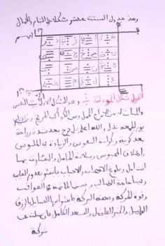 Islamic Art, Ebook Pdf, Periodic Table, History, Periodic Table Chart, Historia, Periotic Table