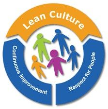 Isn't lean all about culture? #LeanCulture