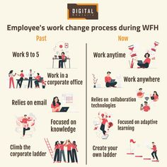 Taking you through the life of an employee working from home during this pandemic. Digital Marketing Services, The Life, Collaboration, Create Yourself, Health Care, Knowledge, Technology, Learning, Business