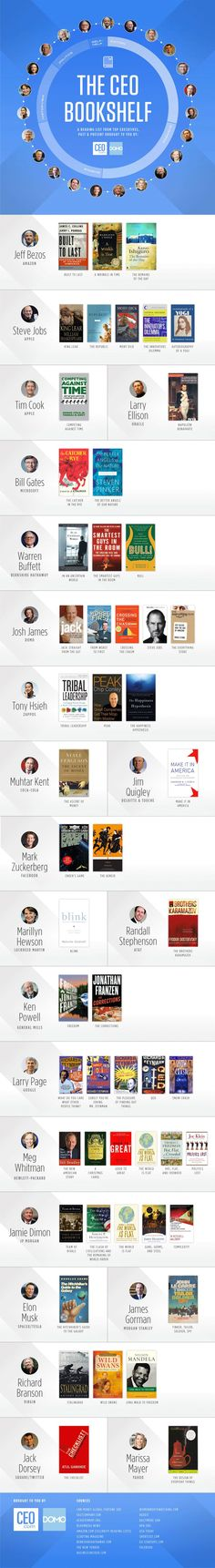 """""""The CEO Bookshelf"""" is the infographic created by Domo and CEO.com. It lists books that influenced 22 most influential CEOs in the world, past and present.…"""