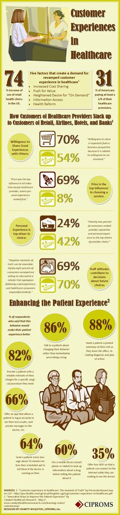 Customer Experiences in Healthcare Infographic