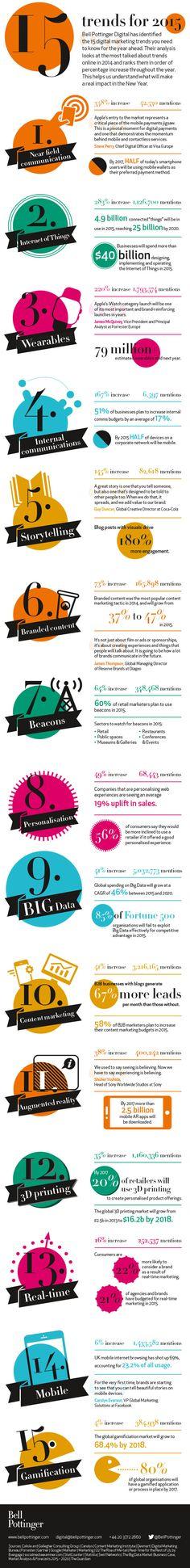Un' #infografica di Bell Pottinger mostra i 15 #trend che influenzeranno la #tecnologia e il #marketing digitale nel 2015. NFC, IoT e wearables sul podio.
