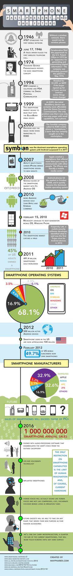 Pasado, presente y futuro de los Smartphones  Vías TICsyformacion  #smartphone