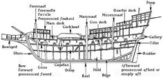 a ship's interior names | These cross sections show the principal parts of a ship. Good reference for writer's.