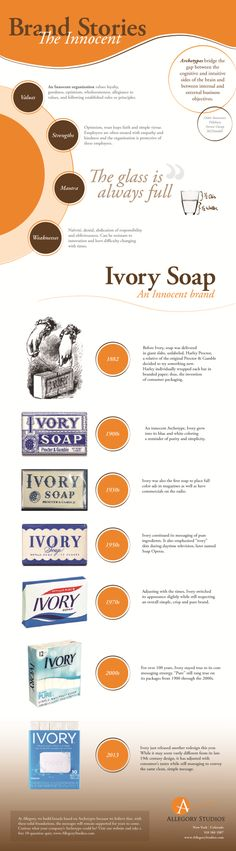 Need some #brand #inspiration? #Infographic showing the history of Ivory Soap as an Innocent Archetype http://stories.allegorystudios.com/blog/bid/320842/Infographic-The-Innocent-Archetype