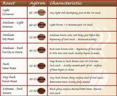 Coffee bean chart