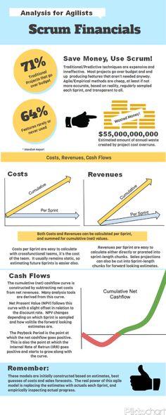 Scrum Financials by @Erikjweber | #scrum #agile #financials