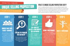 How To Create Unique Selling Proposition For Your Business