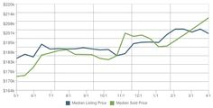 Home Prices in Pflugerville TX for April 2014 at http://activerain.com/blogsview/4363205/home-prices-in-pflugerville-tx-for-april-2014