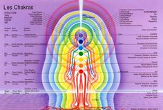 Reiki - Soins Energétiques … - Amazing Secret Discovered by Middle-Aged Construction Worker Releases Healing Energy Through The Palm of His Hands. Cures Diseases and Ailments Just By Touching Them. And Even Heals People Over Vast Distances. 7 Chakras, Sept Chakras, Simbolos Do Reiki, Le Reiki, Reiki Healer, Ayurveda, Corps Astral, Corps Éthérique, Chakra Chart
