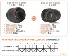 H2H Daily Scorecard: Canon EF 85mm Lens Comparison: 85mm f/1.2 vs. 85mm f/1.8 Head-to-Head.