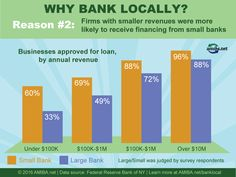 Why Bank Local? Buy Local, Infographics, Bar Chart, Finance, Business, Information Graphics, Infographic, Bar Graphs