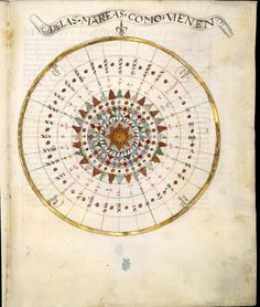 Compendio de cosmografía — 1500's