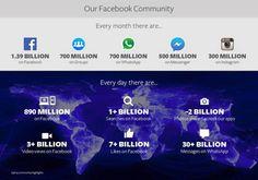 Les chiffres du réseau social Facebook en 2015.
