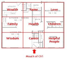 Feng Shui Home Layout | Feng Shui and the benefits of energy