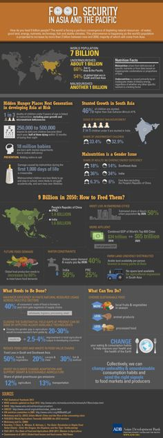 Food Security In Asia And The Pacific [INFOGRAPHIC]