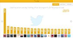 Social Tv, la finale di The Voice vince su Twitter