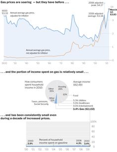 Gas prices in context