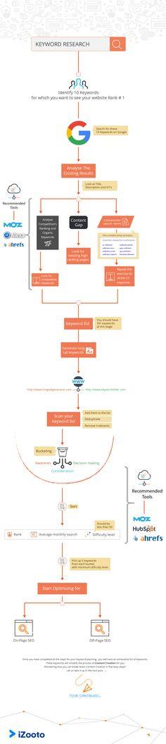 Как разработать план Контент-маркетинга, который получает результаты | blog.socedo.com