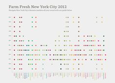 Lovely, minimalist visualization of NYC famers' market locations by information design studio MGMT