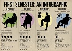 First semester infographic