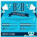 Infographie : 48 % des directeurs marketing #BtoB augmentent leurs budgets en 2013