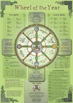 ancient symbols and meanings tattoo ideas viking runes Les Runes, Norse Runes, Norse Pagan, Viking Runes, Symbole Viking, Four Directions, Spiritus, Ancient Symbols, Viking Symbols