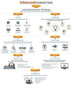 """RT GlenGilmore: Lead Generation Strategy: 7 steps 1 Plan 2 Create 3 Distribute 4 Capture 5 Analyze 6 Cultivate 7 Convert via StartGrowthHack Inbound Marketing, Email Marketing, Content Marketing, Social Media Marketing, Digital Marketing, Social Business, Mobile Marketing, Lead Generation, App Design"