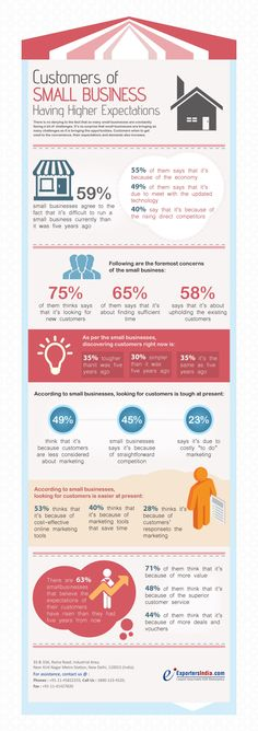 Customers of #SmallBusiness Having Higher Expectations