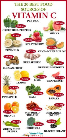 The 20 Best Food Sources Of Vitamin C Per 100 Grams Vitamin C is important for our health but what are the best sources of this essential vitamin Here are twenty foods t. Sport Nutrition, Nutrition Sportive, Proper Nutrition, Nutrition Plans, Diet And Nutrition, Health Diet, Health And Nutrition, Nutrition Guide, Nutrition Education