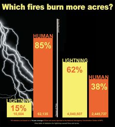 Interesting statistics on the number of fires and acres burned from human vs. lightning fires.