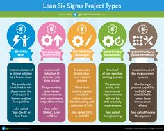5 Lean Six Sigma Project Types - GoLeanSixSigma.com More