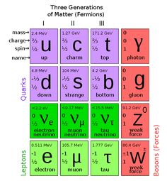 Standard Model (elementary matter and forces)