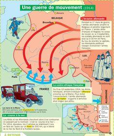 Educational infographic : Fiche exposés : Une guerre de mouvement (1914)