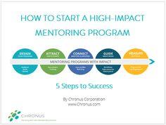 Chronus Presentation: How to Start a High-Impact Mentoring Program