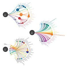 Patent Portfolio Mapping (Data Visualization) on Behance Graph Visualization, Information Visualization, Creative Visualization, Graphic Design Resume, Graphic Design Illustration, Digital Illustration, Information Design, Information Graphics, Responsive Web Design