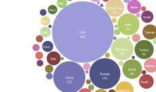 Data Visualisation - IBM Many Eyes