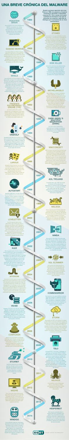 Hola: Una infografía sobre la Historia del malware. Vía Un saludo